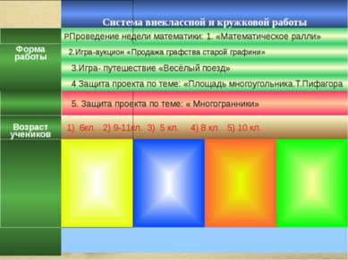 Система внеклассной и кружковой работы Форма работы РПроведение недели матема...