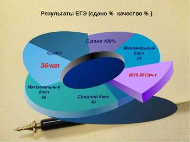Результаты ЕГЭ (сдано % качество % ) сдавало 36чел Сдано 100% Минимальный бал...
