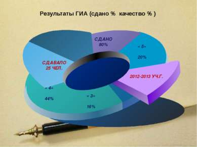 Результаты ГИА (сдано % качество % ) текст текст текст текст текст текст СДАВ...