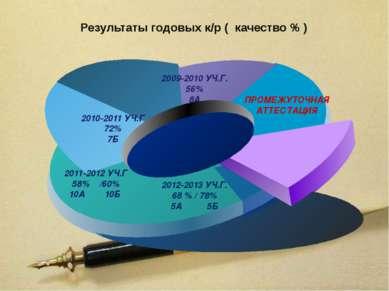 Результаты годовых к/р ( качество % ) текст текст текст текст текст текст тек...