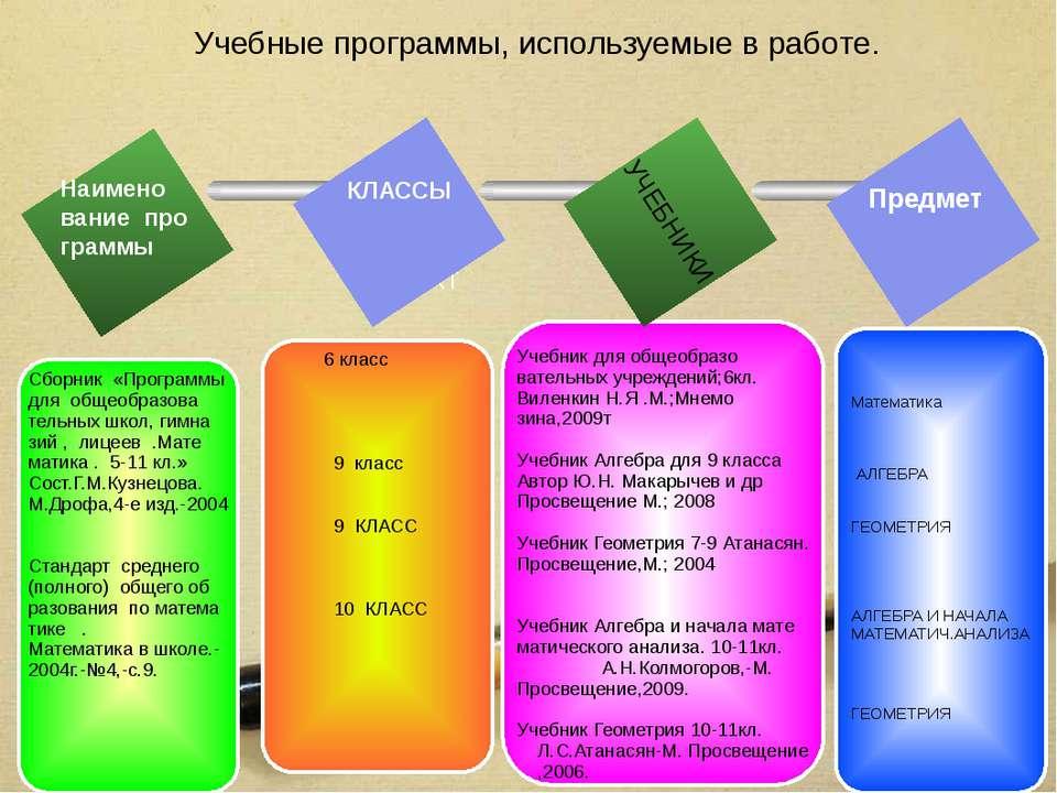 Учебные программы, используемые в работе. TEXT Математика АЛГЕБРА ГЕОМЕТРИЯ А...