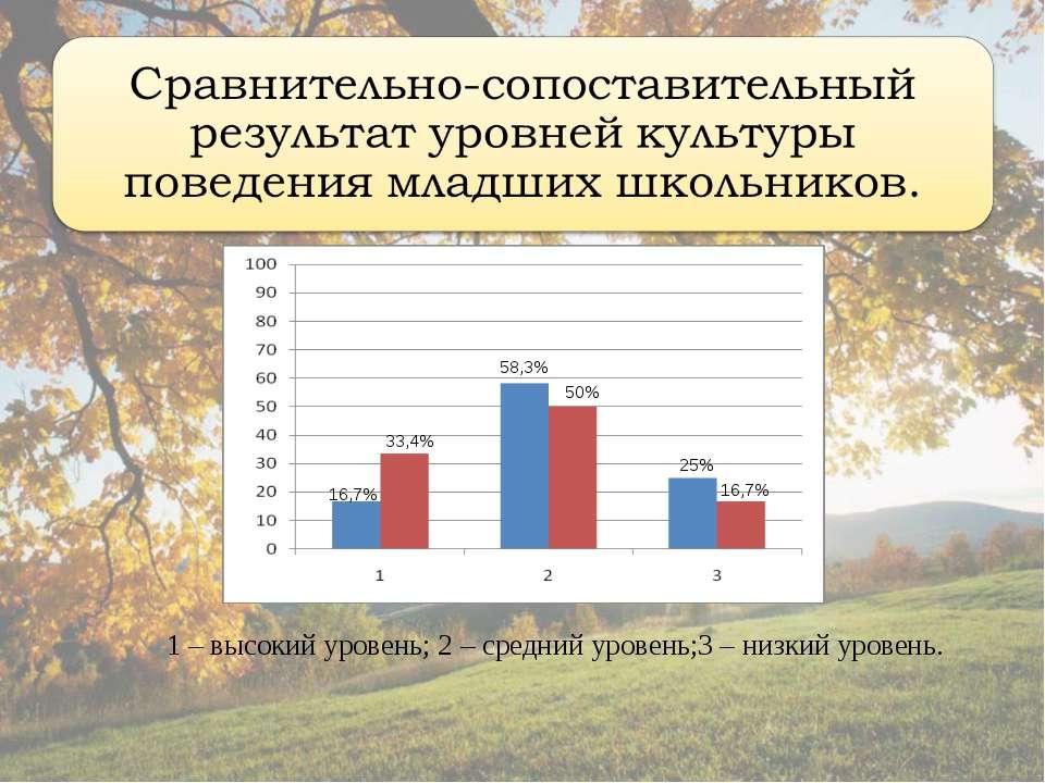 16,7% 33,4% 58,3% 50% 25% 16,7% 1 – высокий уровень; 2 – средний уровень;3 – ...