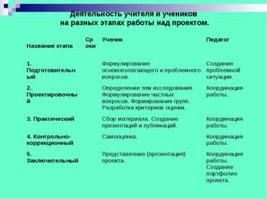 Деятельность учителя и учеников на разных этапах работы над проектом. Названи...