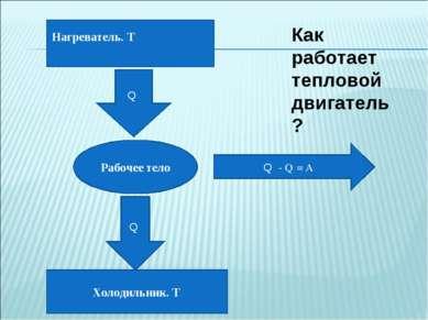 Нагреватель. T₁ Холодильник. T₂ Рабочее тело Q₁ Q₂ Q₁ - Q₂= A Как работает те...