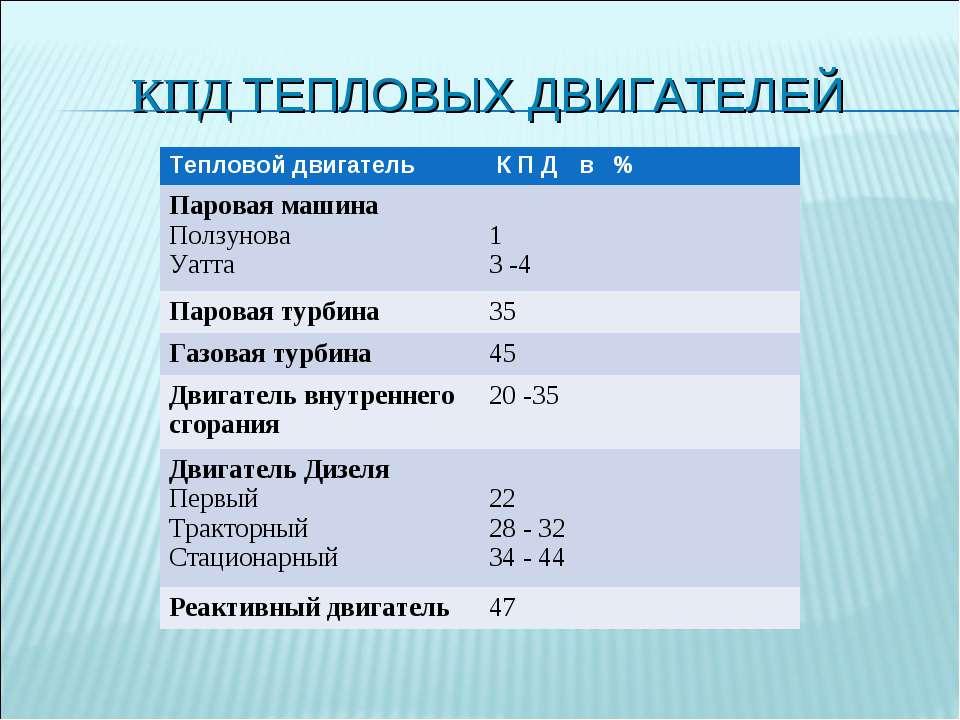 КПД ТЕПЛОВЫХ ДВИГАТЕЛЕЙ Тепловой двигатель К П Д в % Паровая машина Ползунова...