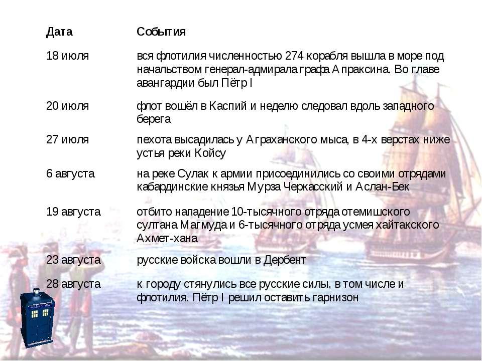 Дата События 18 июля вся флотилия численностью 274 корабля вышла в море под н...