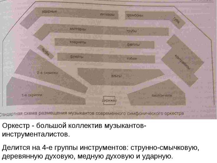 Оркестр - большой коллектив музыкантов-инструменталистов. Делится на 4-е груп...