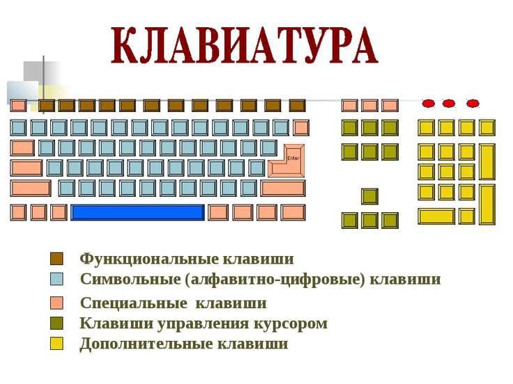 Функциональные клавиши Символьные (алфавитно-цифровые) клавиши Специальные кл...