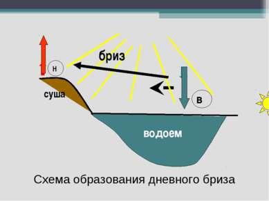 Схема образования дневного бриза водоем Н в суша бриз