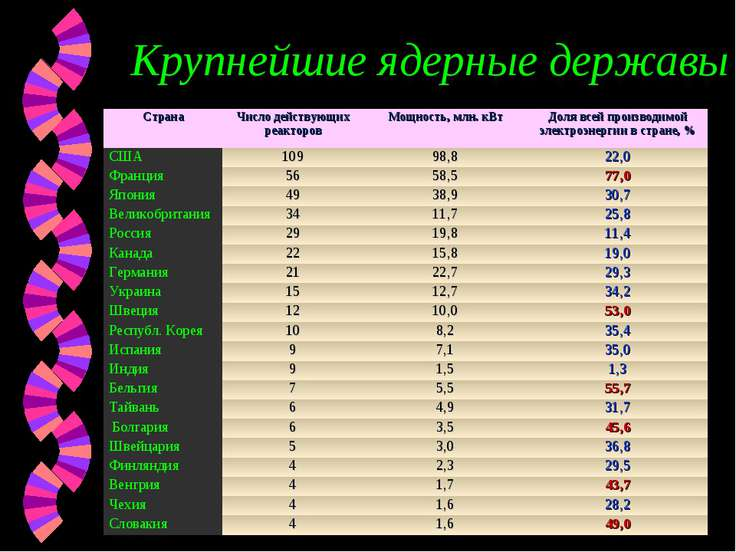 Крупнейшие ядерные державы Страна Число действующих реакторов Мощность, млн. ...