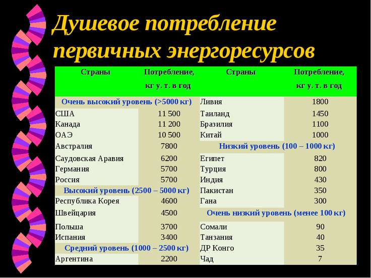 Душевое потребление первичных энергоресурсов Страны Потребление, кг у. т. в г...