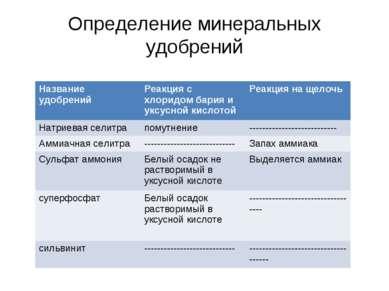 Определение минеральных удобрений Название удобрений Реакция с хлоридом бария...