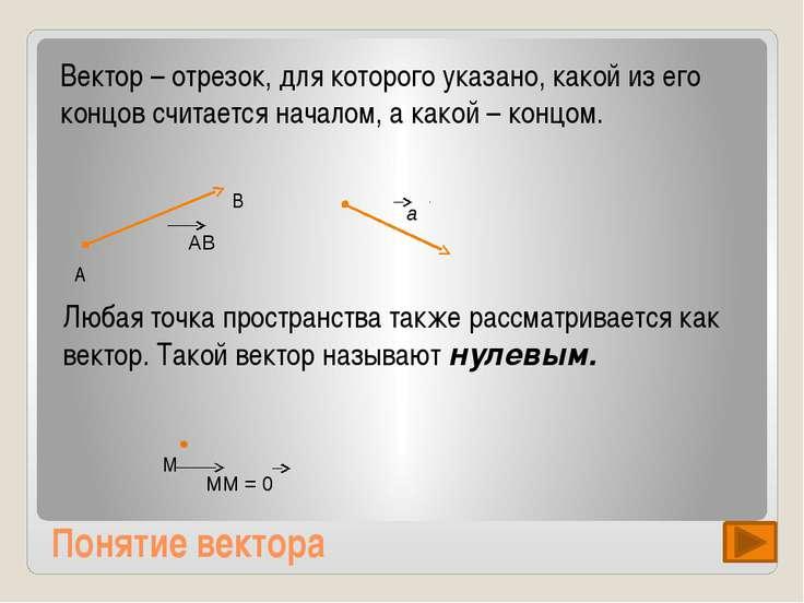 Противоположная направленность векторов Противоположно направленные векторы –...