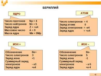 БЕРИЛЛИЙ ЯДРО АТОМ ИОН + ИОН – Число протонов Np = 4 Число нейтронов Nn = 5 З...