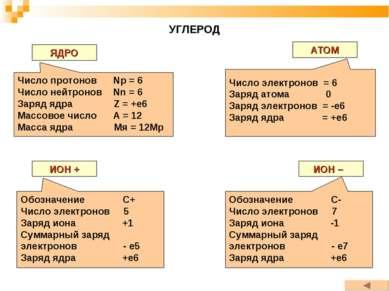 УГЛЕРОД ЯДРО АТОМ ИОН + ИОН – Число протонов Np = 6 Число нейтронов Nn = 6 За...