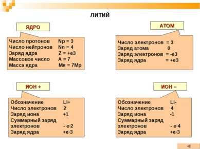 ЛИТИЙ ЯДРО АТОМ ИОН + ИОН – Число протонов Np = 3 Число нейтронов Nn = 4 Заря...