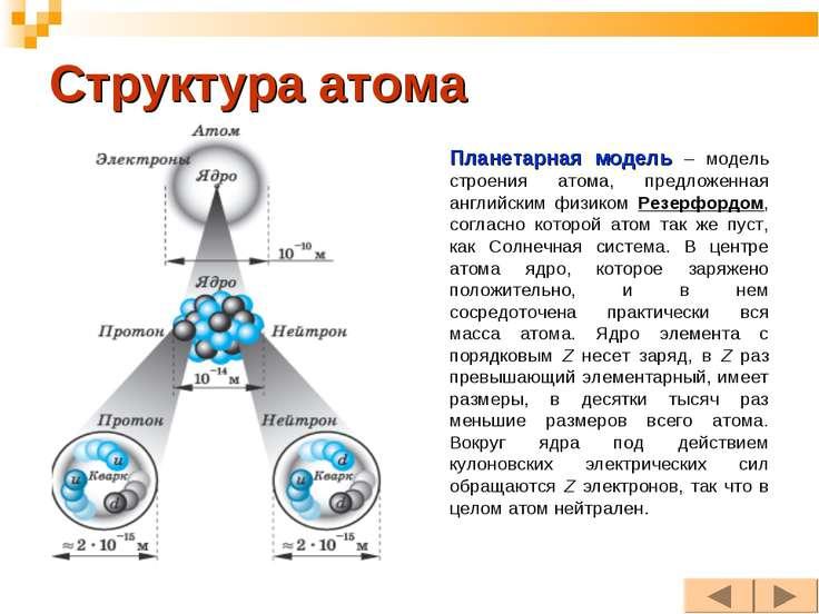 Структура атома Планетарная модель – модель строения атома, предложенная англ...