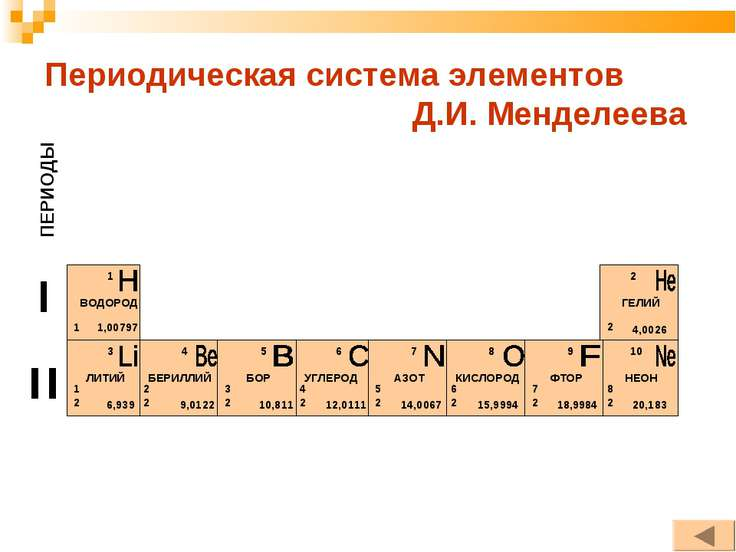 Периодическая система элементов Д.И. Менделеева ПЕРИОДЫ