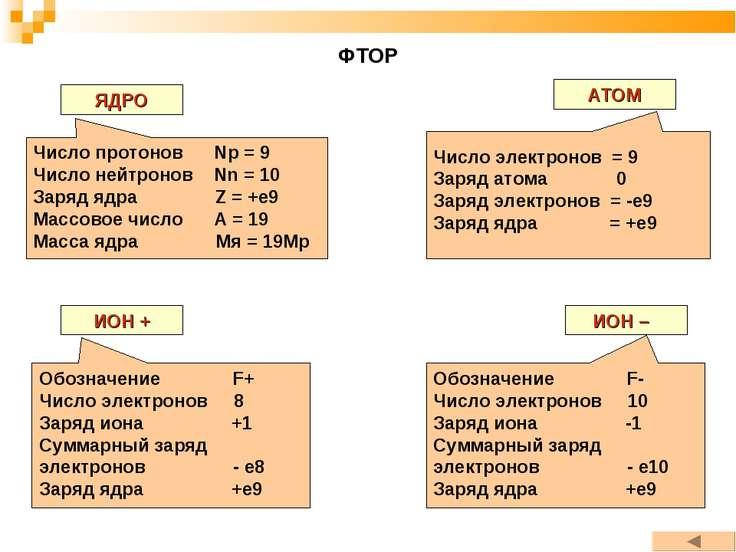 ФТОР ЯДРО АТОМ ИОН + ИОН – Число протонов Np = 9 Число нейтронов Nn = 10 Заря...