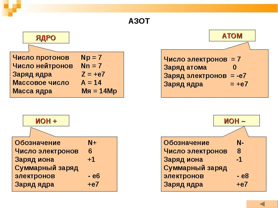 АЗОТ ЯДРО АТОМ ИОН + ИОН – Число протонов Np = 7 Число нейтронов Nn = 7 Заряд...