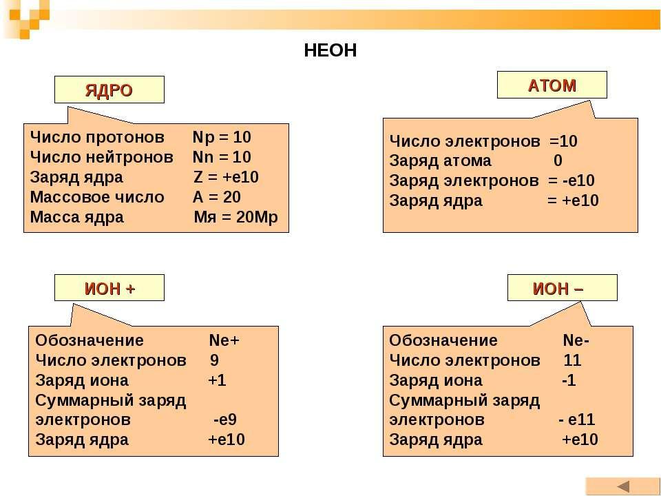 НЕОН ЯДРО АТОМ ИОН + ИОН – Число протонов Np = 10 Число нейтронов Nn = 10 Зар...