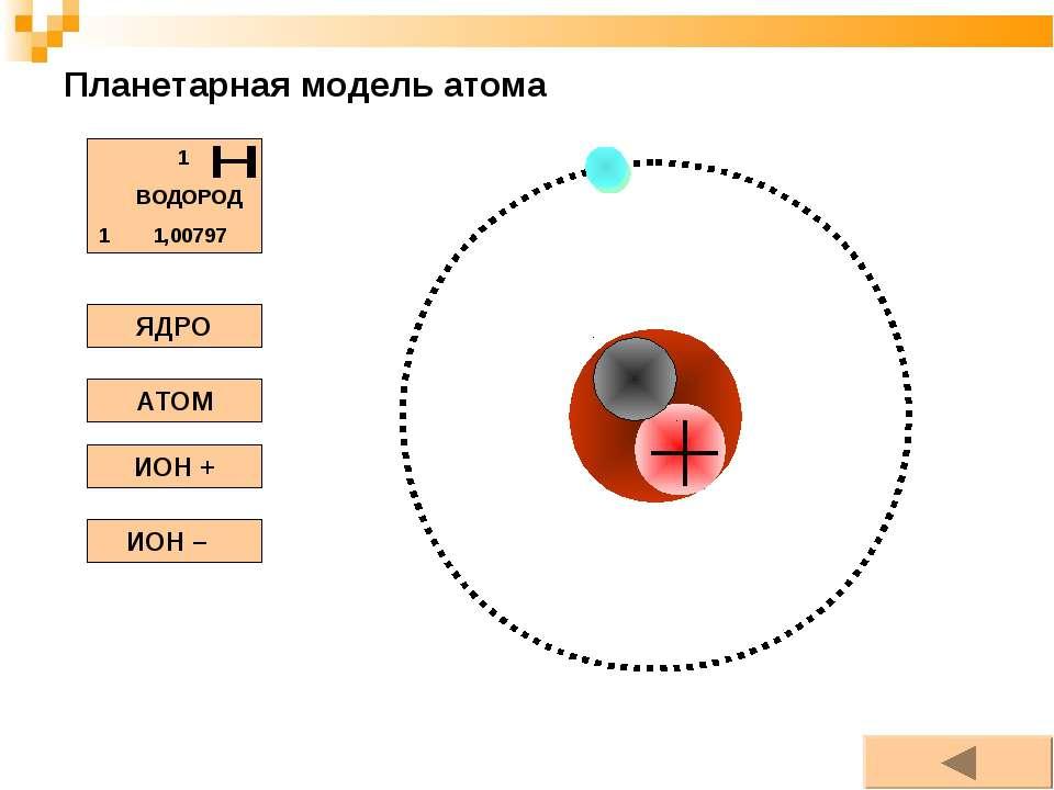 Планетарная модель атома ЯДРО АТОМ ИОН + ИОН –