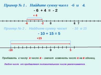 Пример № 1 . Найдите сумму чисел -6 и 4. 0 6 7 -2 - 6 + 4 = - 2 -6 + 4 Пример...