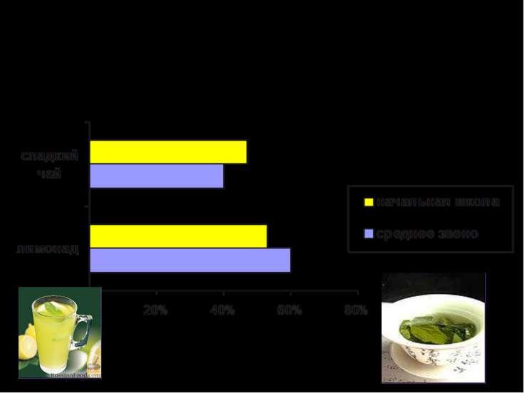 Что вы выберете: лимонад или сладкий чай?