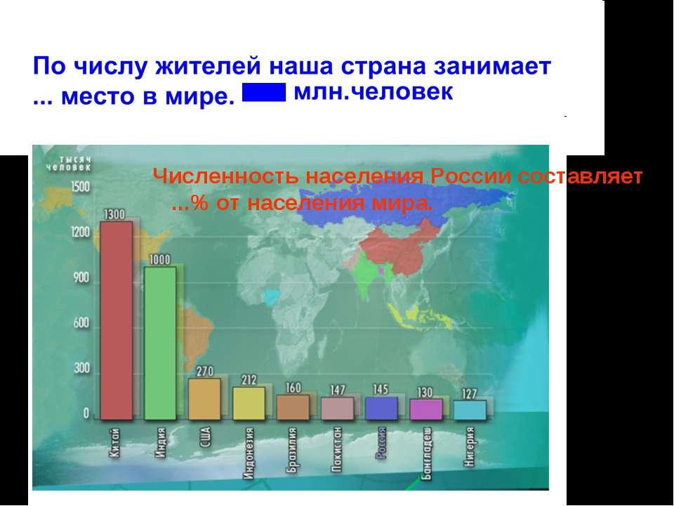 Численность населения России составляет ...% от населения мира.