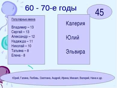 45 Популярные имена Владимир – 13 Сергей – 13 Александр – 12 Надежда – 11 Ник...