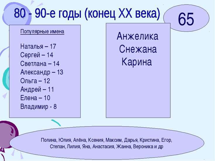 65 Популярные имена Наталья – 17 Сергей – 14 Светлана – 14 Александр – 13 Оль...