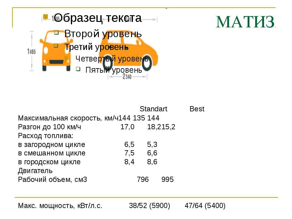 МАТИЗ Максимальная скорость, км/ч 144 135 144 Разгон до 100 км/ч 17,0 18,2 15...