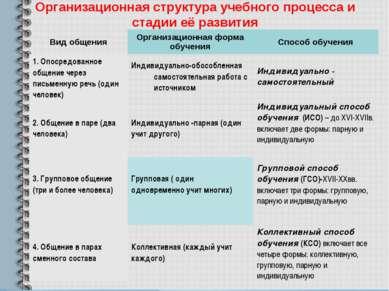 Организационная структура учебного процесса и стадии её развития Вид общения ...