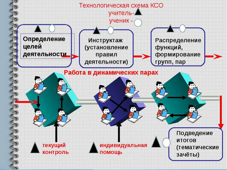 схема КСО учитель- ученик