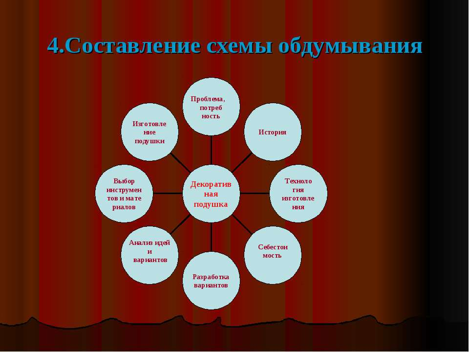 4.Составление схемы обдумывания