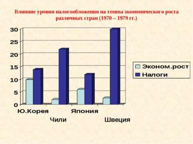 Влияние уровня налогообложения на темпы экономического роста различных стран ...