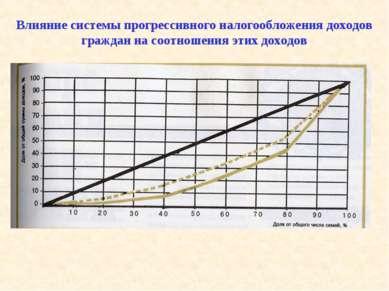 Влияние системы прогрессивного налогообложения доходов граждан на соотношения...