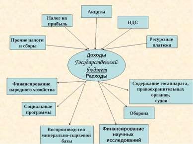 Доходы Государственный бюджет Расходы Прочие налоги и сборы Налог на прибыль ...