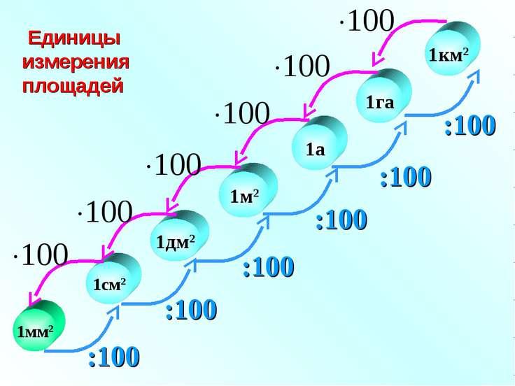 1см2 1дм2 1м2 1га 1мм2 1км2 1а Единицы измерения площадей