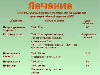 Основные антимикробные средства, используемые для противорецидивной терапии И...