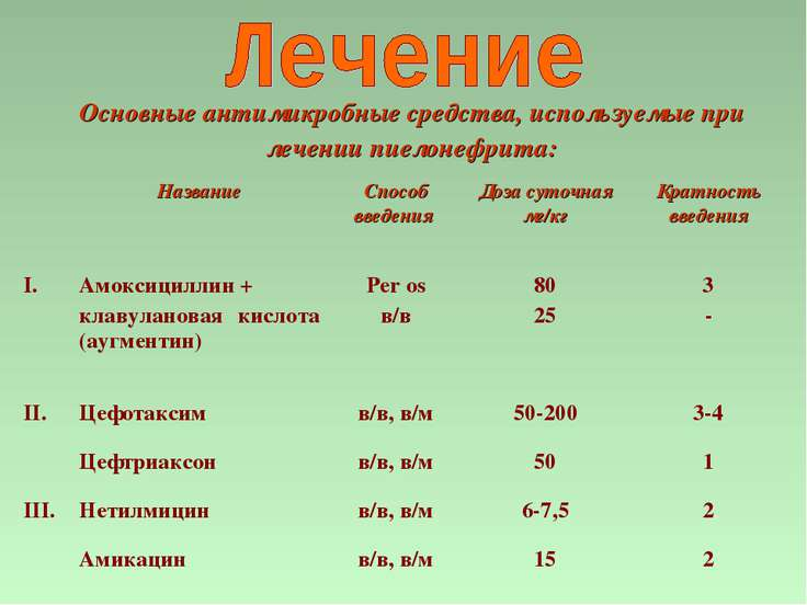 Основные антимикробные средства, используемые при лечении пиелонефрита: Назва...