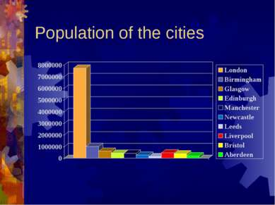 Population of the cities