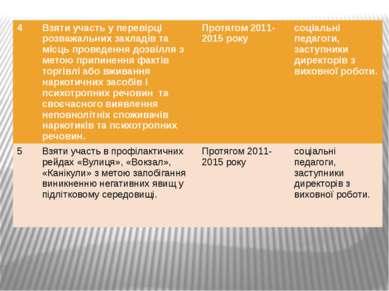 4 Взяти участь у перевірці розважальних закладів та місць проведення дозвілля...
