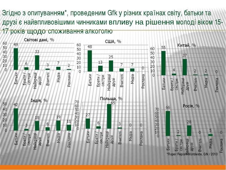 Згідно з опитуванням*, проведеним Gfk у різних країнах світу, батьки та друзі...