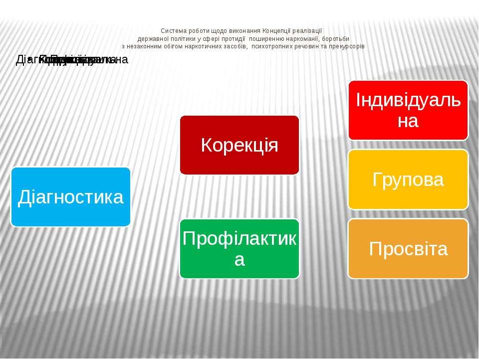 Система роботи щодо виконання Концепції реалізації державної політики у сфері...