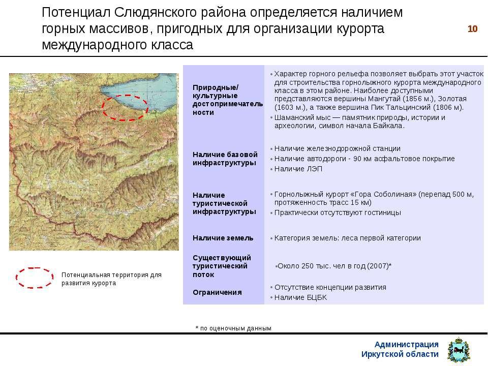 * Потенциал Слюдянского района определяется наличием горных массивов, пригодн...