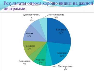 Результаты опроса хорошо видны на данной диаграмме: