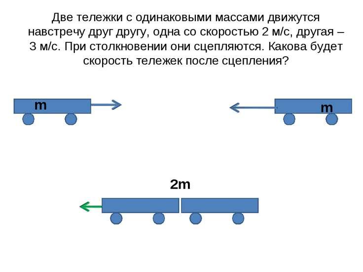 Две тележки с одинаковыми массами движутся навстречу друг другу, одна со скор...