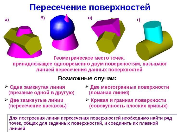 Пересечение поверхностей Для построения линии пересечения поверхностей необхо...