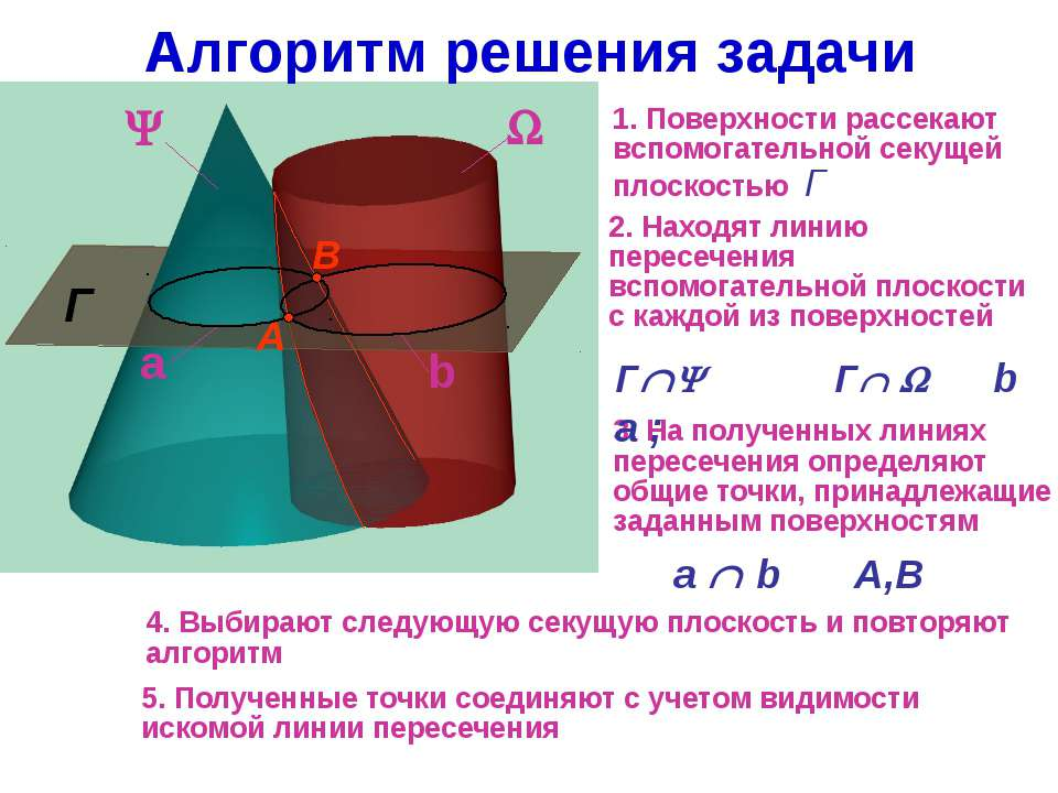 Алгоритм решения задачи Г 1. Поверхности рассекают вспомогательной секущей пл...